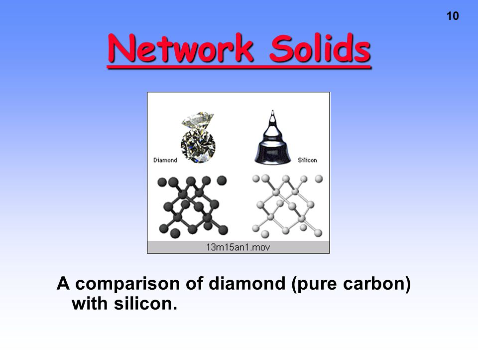 10 Network Solids A comparison of diamond (pure carbon) with silicon.