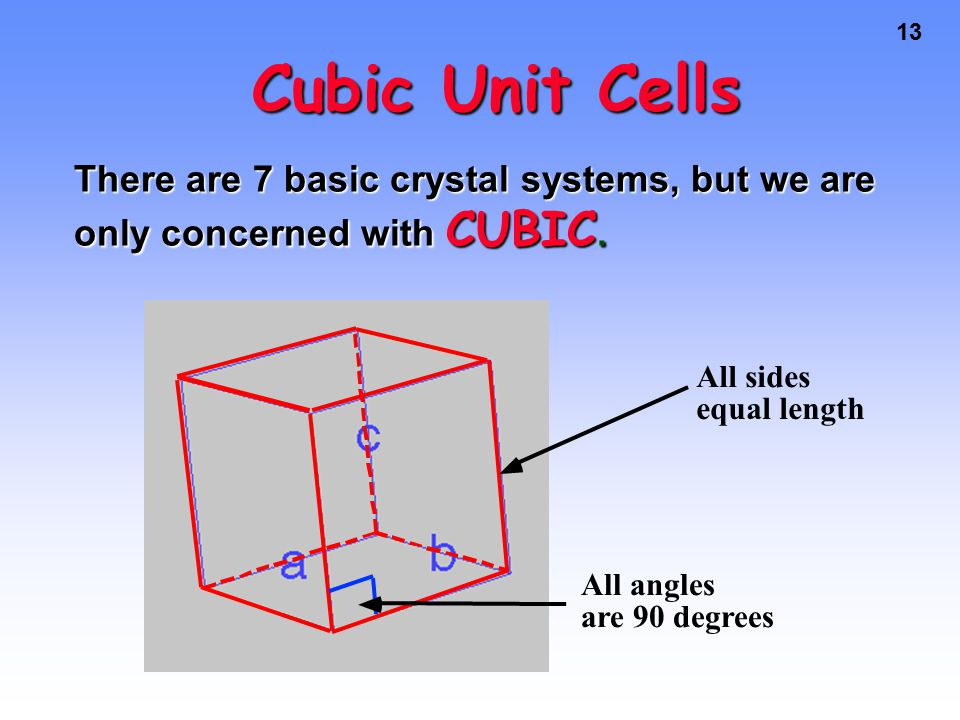 13 Cubic Unit Cells All angles are 90 degrees All sides equal length There are 7 basic crystal systems, but we are only concerned with CUBIC.
