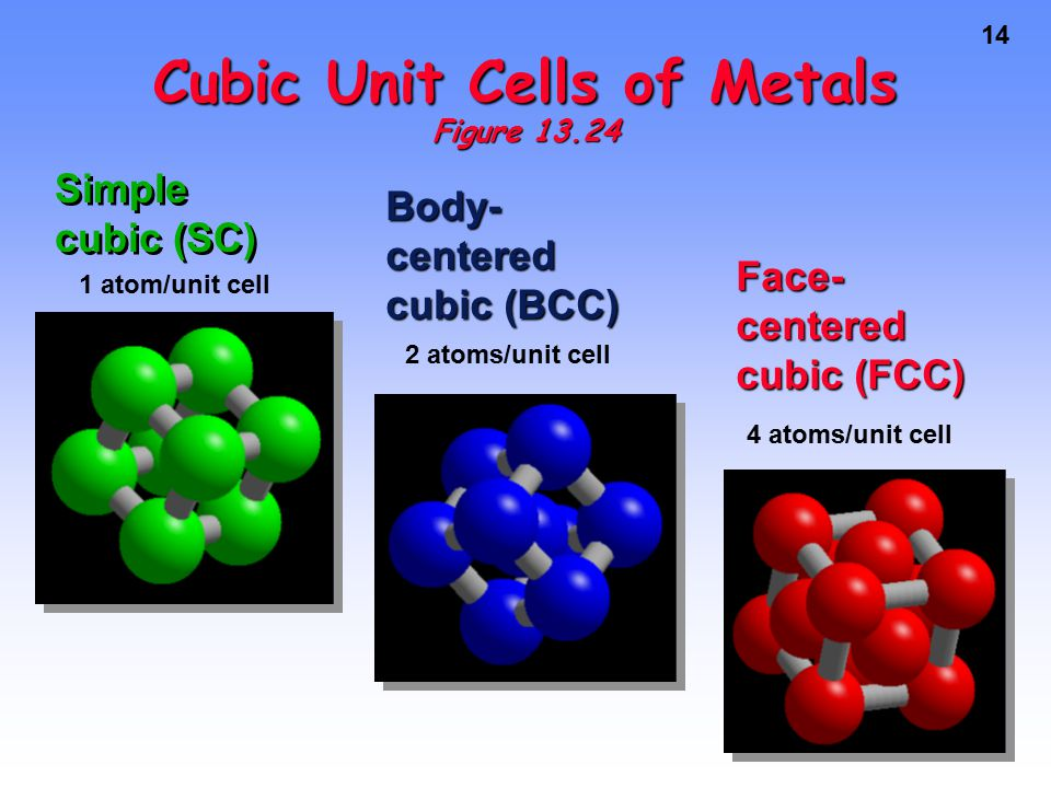 14 Cubic Unit Cells of Metals Figure 13.24 Simple cubic (SC) Body- centered cubic (BCC) Face- centered cubic (FCC) 1 atom/unit cell 2 atoms/unit cell 4 atoms/unit cell