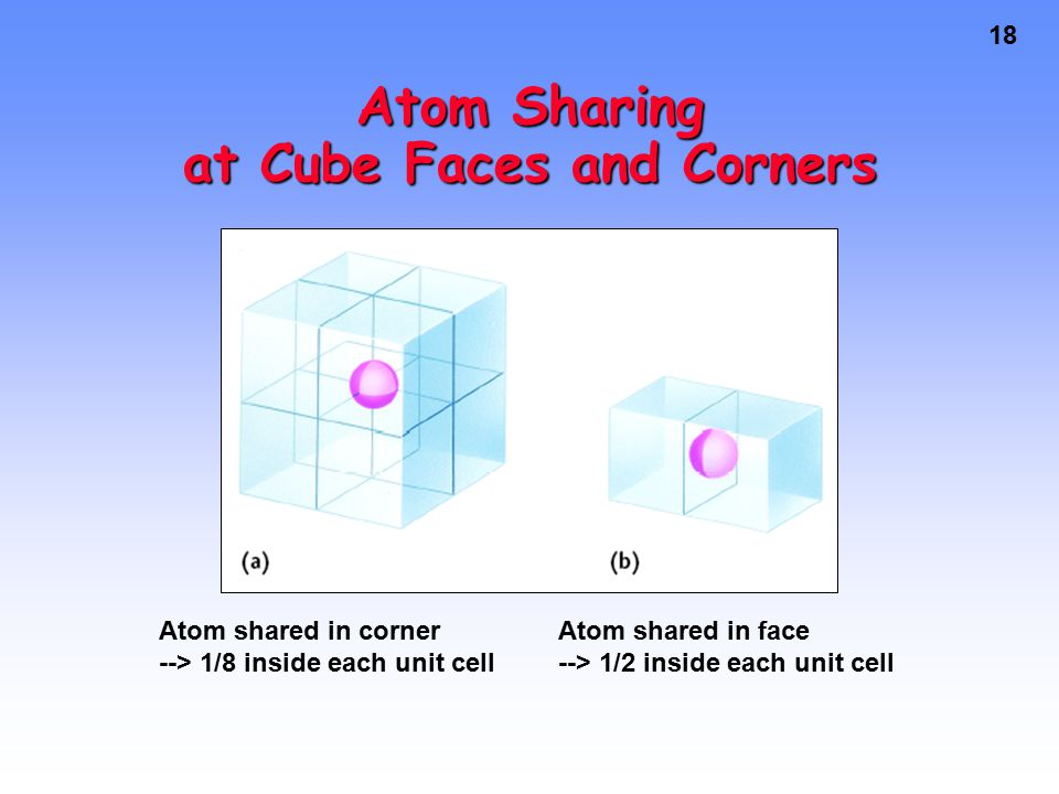 18 Atom Sharing at Cube Faces and Corners Atom shared in corner --> 1/8 inside each unit cell Atom shared in face --> 1/2 inside each unit cell