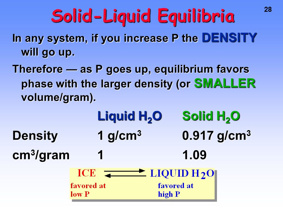 28 Solid-Liquid Equilibria In any system, if you increase P the DENSITY will go up.