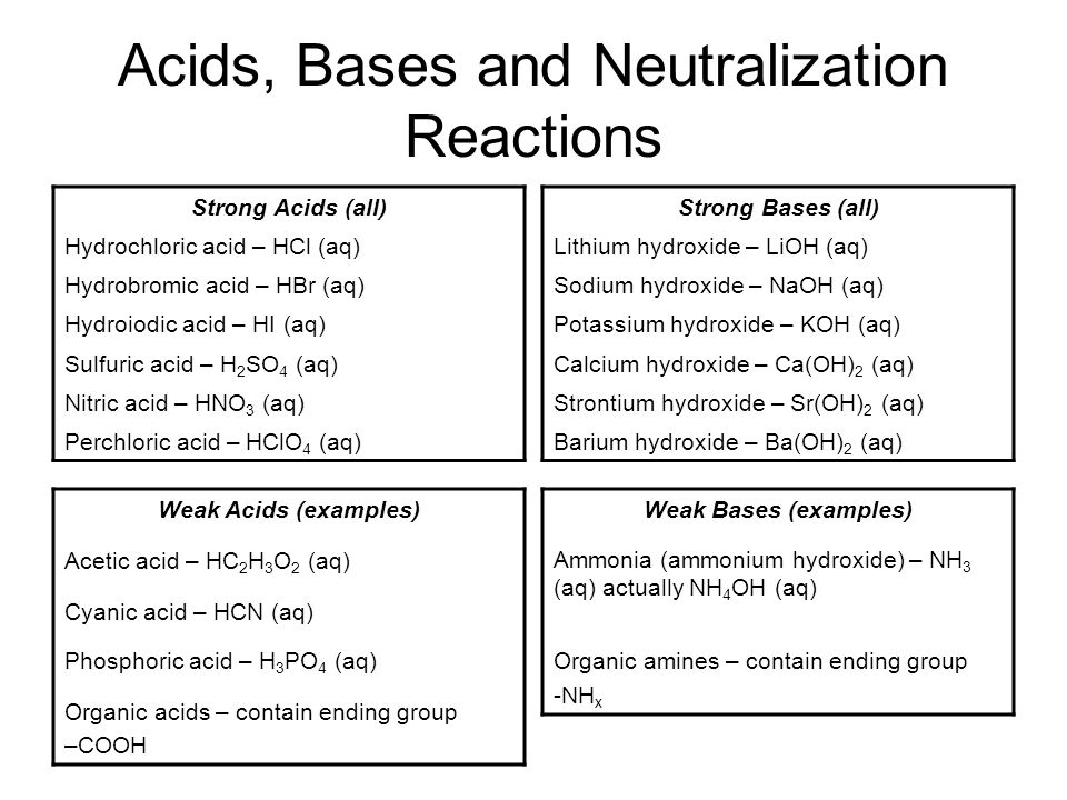 Acids, Bases and Neutralization Reactions Strong Acids (all) Hydrochloric acid – HCl (aq) Hydrobromic acid – HBr (aq) Hydroiodic acid – HI (aq) Sulfuric acid – H 2 SO 4 (aq) Nitric acid – HNO 3 (aq) Perchloric acid – HClO 4 (aq) Weak Acids (examples) Acetic acid – HC 2 H 3 O 2 (aq) Cyanic acid – HCN (aq) Phosphoric acid – H 3 PO 4 (aq) Organic acids – contain ending group –COOH Strong Bases (all) Lithium hydroxide – LiOH (aq) Sodium hydroxide – NaOH (aq) Potassium hydroxide – KOH (aq) Calcium hydroxide – Ca(OH) 2 (aq) Strontium hydroxide – Sr(OH) 2 (aq) Barium hydroxide – Ba(OH) 2 (aq) Weak Bases (examples) Ammonia (ammonium hydroxide) – NH 3 (aq) actually NH 4 OH (aq) Organic amines – contain ending group -NH x