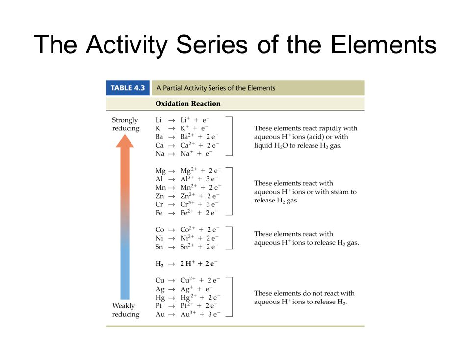 The Activity Series of the Elements