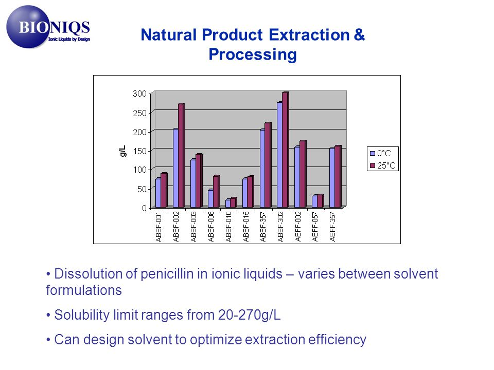 Natural Product Extraction & Processing Dissolution of penicillin in ionic liquids – varies between solvent formulations Solubility limit ranges from 20-270g/L Can design solvent to optimize extraction efficiency