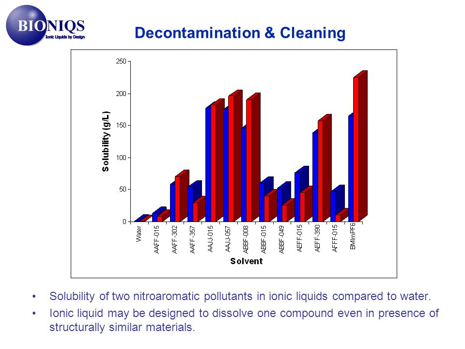 Solubility of two nitroaromatic pollutants in ionic liquids compared to water.