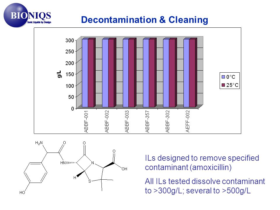 ILs designed to remove specified contaminant (amoxicillin) All ILs tested dissolve contaminant to >300g/L; several to >500g/L Decontamination & Cleaning