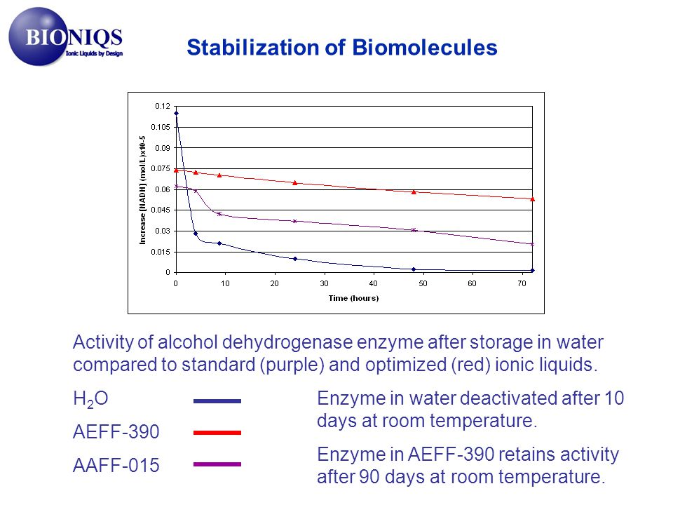 Stabilization of Biomolecules Activity of alcohol dehydrogenase enzyme after storage in water compared to standard (purple) and optimized (red) ionic