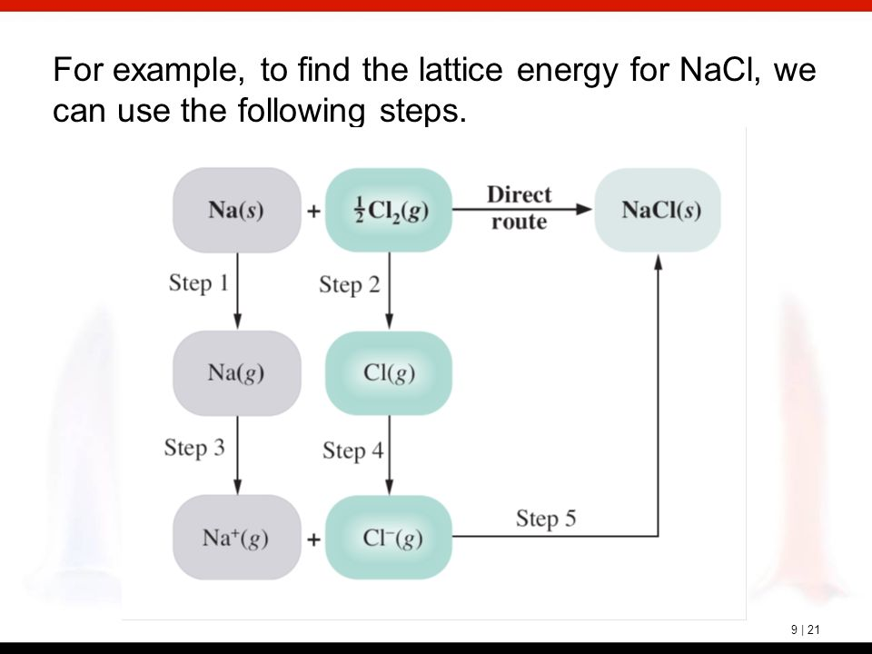 9 | 21 For example, to find the lattice energy for NaCl, we can use the following steps.
