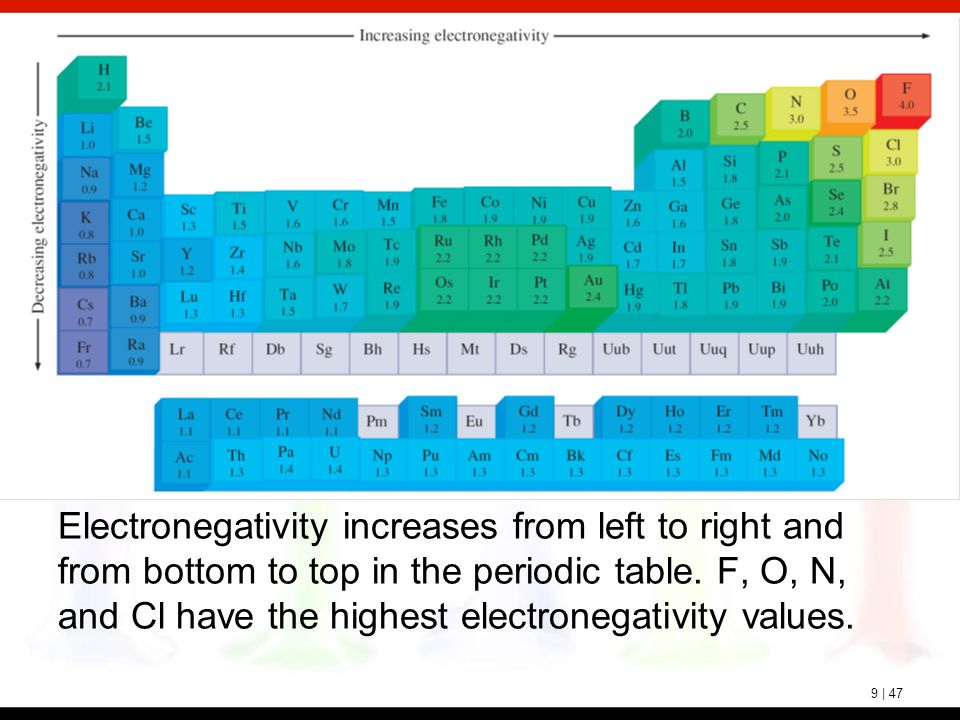 9 | 47 Electronegativity increases from left to right and from bottom to top in the periodic table. F, O, N, and Cl have the highest electronegativity