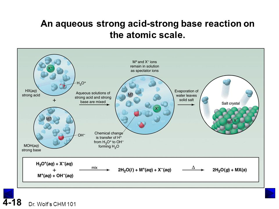 4-18 Dr. Wolf's CHM 101 An aqueous strong acid-strong base reaction on the atomic scale.