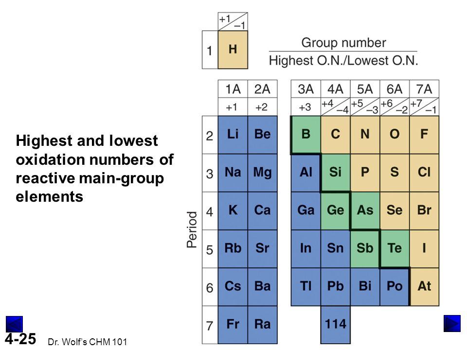 4-25 Dr. Wolf's CHM 101 Highest and lowest oxidation numbers of reactive main-group elements