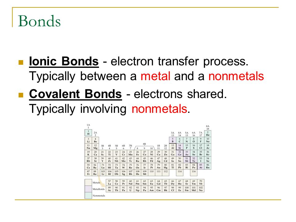 Bonds Ionic Bonds - electron transfer process. Typically between a metal and a nonmetals Covalent Bonds - electrons shared. Typically involving nonmet