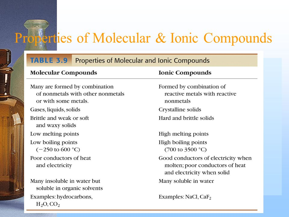 Ionic Compounds Properties Ionic compounds have properties completely different from their component elements.