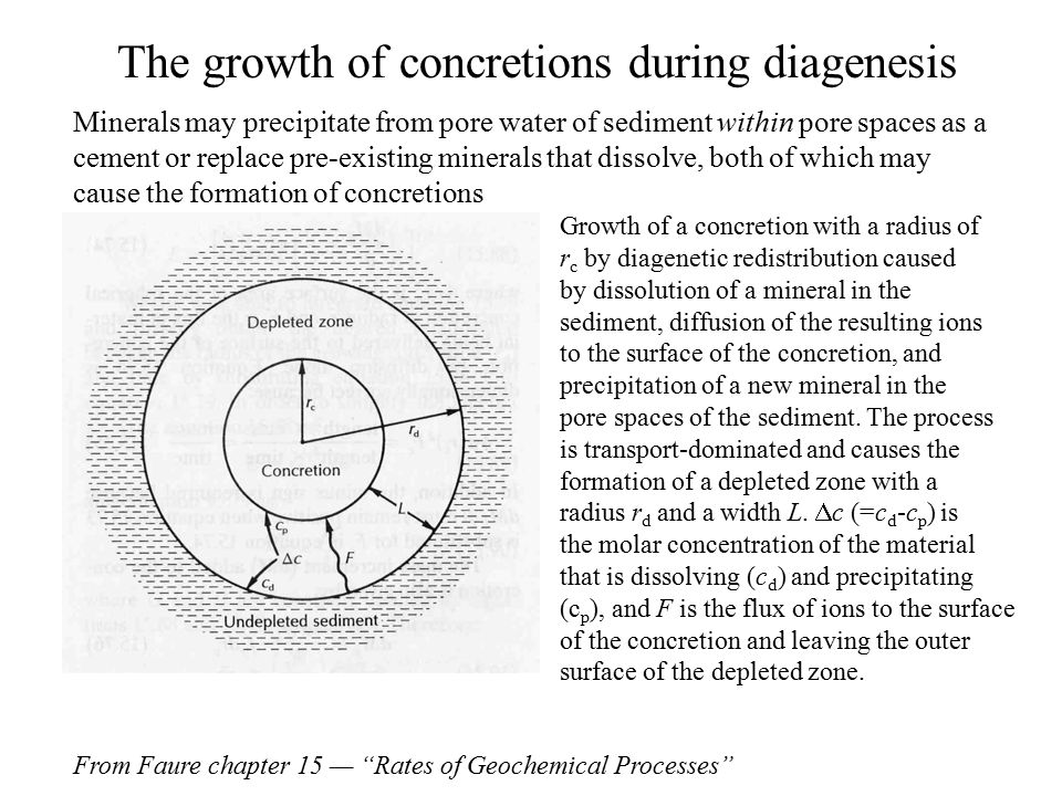 The growth of concretions during diagenesis Growth of a concretion with a radius of r c by diagenetic redistribution caused by dissolution of a mineral in the sediment, diffusion of the resulting ions to the surface of the concretion, and precipitation of a new mineral in the pore spaces of the sediment.