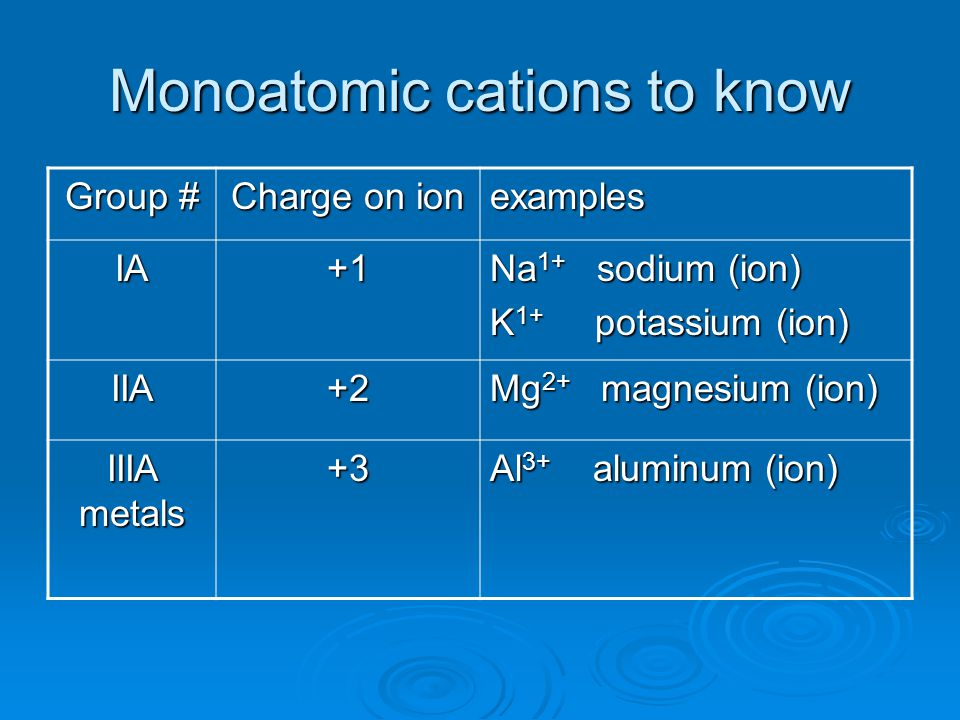 Monoatomic cations to know Group # Charge on ion examples IA+1 Na 1+ sodium (ion) K 1+ potassium (ion) IIA+2 Mg 2+ magnesium (ion) IIIA metals +3 Al 3