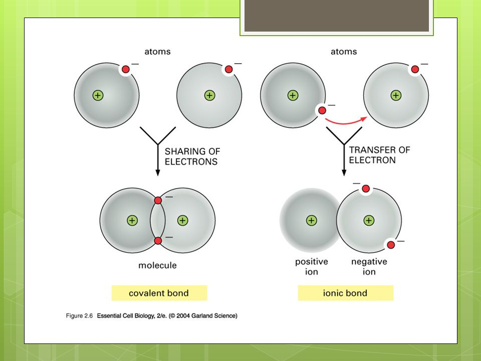 Bonding is never purely ionic or covalent  Bonding is never purely ionic or covalent  It depends on the ability to attract electrons.