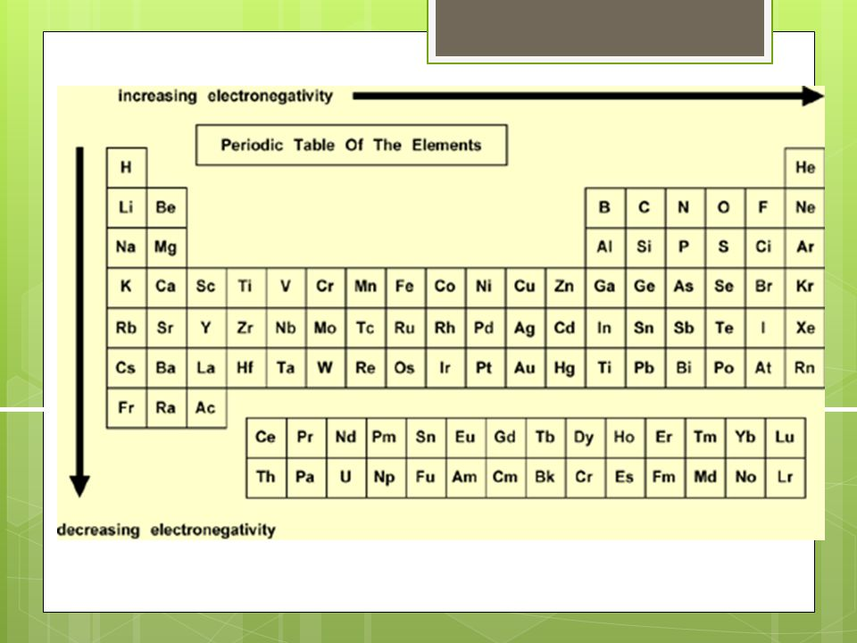 Ionic compounds  To write a formula unit you must follow these rules:  1.