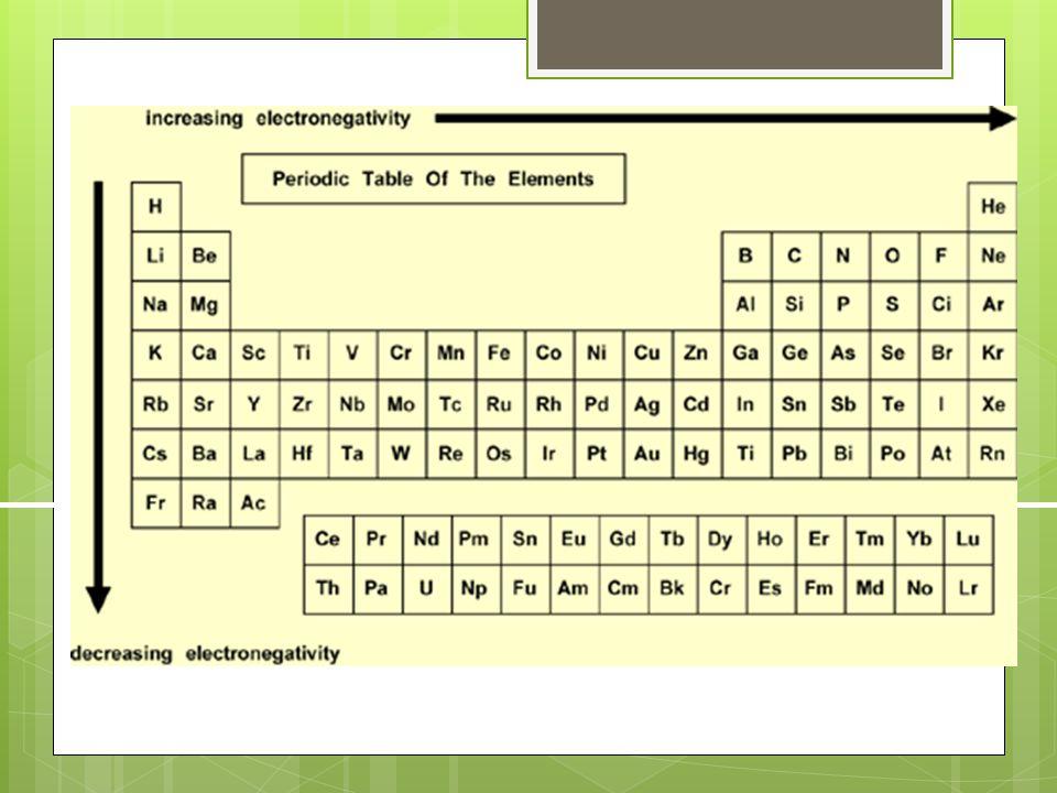 Section 1: Bonding and Covalent Bonding