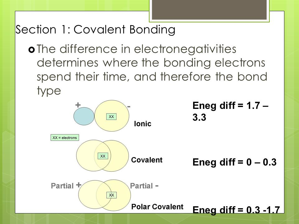 Section 1: Covalent Bonding  The difference in electronegativities determines where the bonding electrons spend their time, and therefore the bond type Eneg diff = 1.7 – 3.3 Eneg diff = 0 – 0.3 Eneg diff = 0.3 -1.7