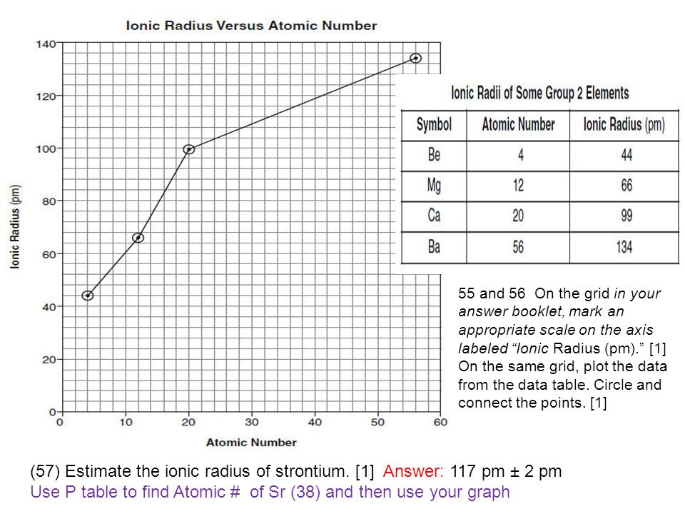 """55 and 56 On the grid in your answer booklet, mark an appropriate scale on the axis labeled """"Ionic Radius (pm)."""" [1] On the same grid, plot the data f"""