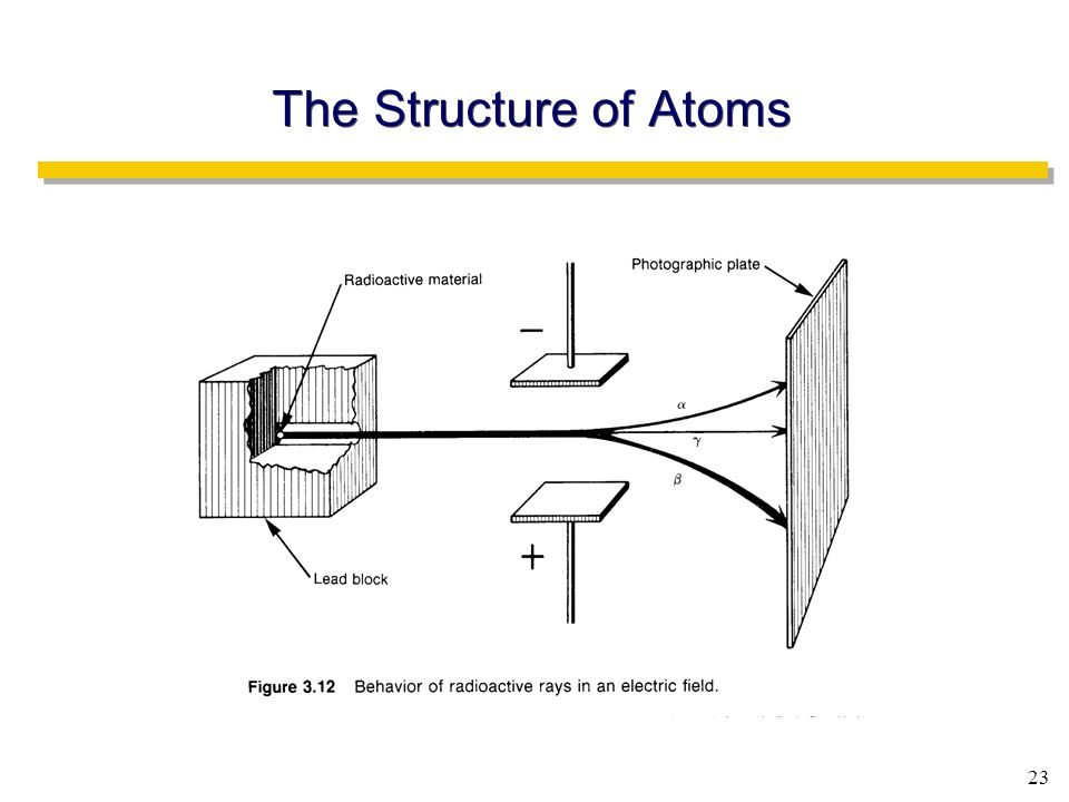 23 The Structure of Atoms