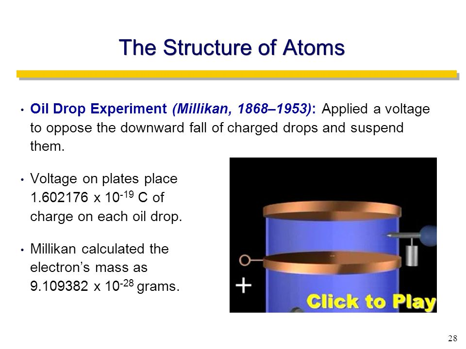 28 The Structure of Atoms Oil Drop Experiment (Millikan, 1868–1953): Applied a voltage to oppose the downward fall of charged drops and suspend them.