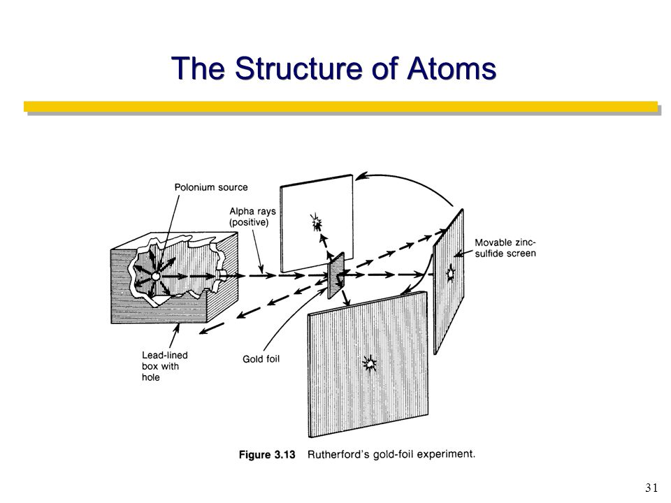 31 The Structure of Atoms