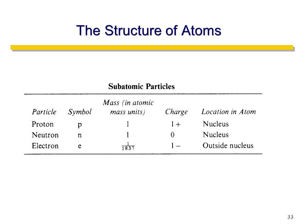 33 The Structure of Atoms