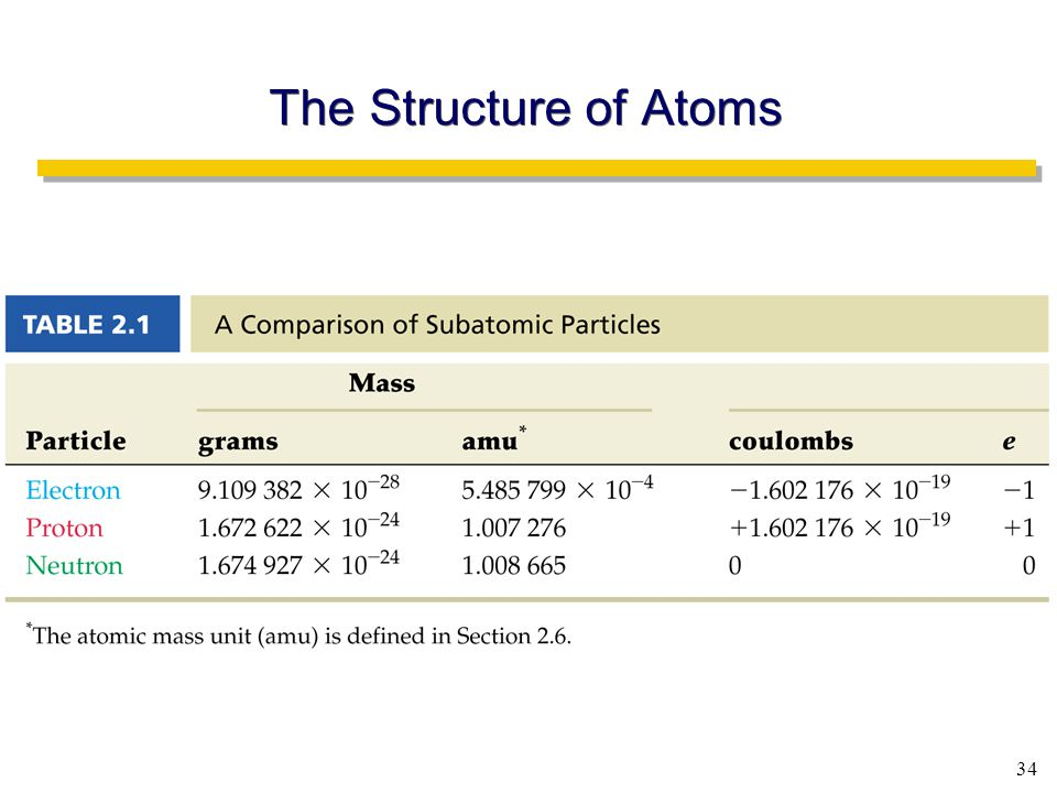 34 The Structure of Atoms