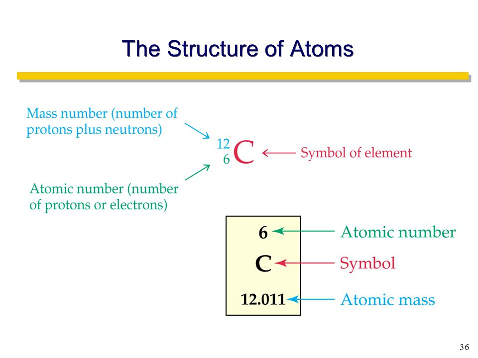 36 The Structure of Atoms