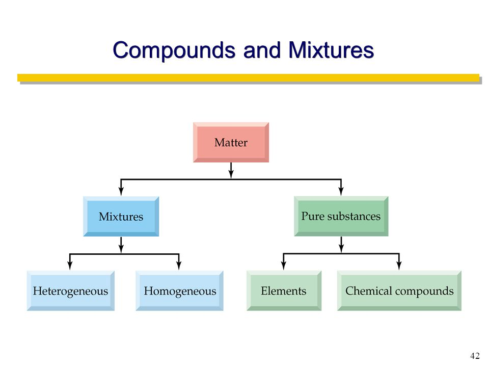 42 Compounds and Mixtures
