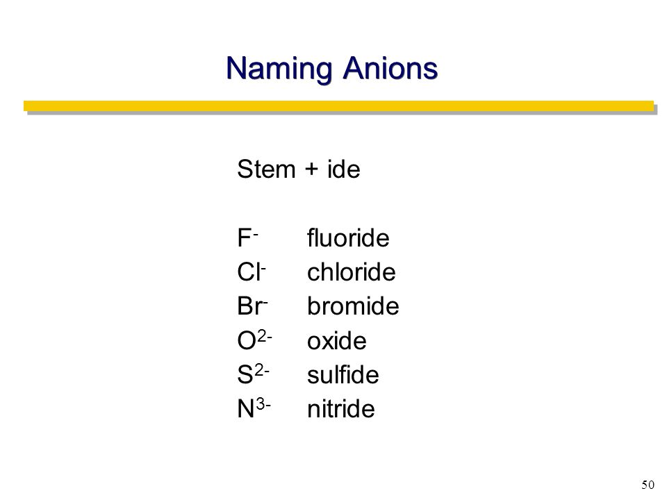 50 Naming Anions Stem + ide F - fluoride Cl - chloride Br - bromide O 2- oxide S 2- sulfide N 3- nitride