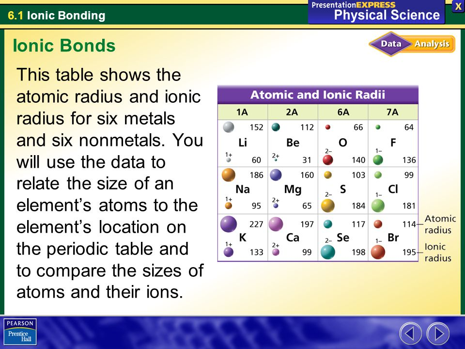 6.1 Ionic Bonding Ionic Bonds This table shows the atomic radius and ionic radius for six metals and six nonmetals. You will use the data to relate th