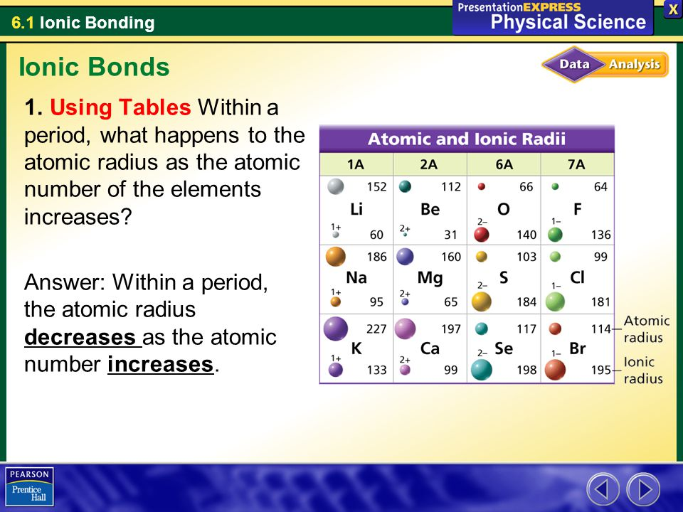 6.1 Ionic Bonding Ionic Bonds 1. Using Tables Within a period, what happens to the atomic radius as the atomic number of the elements increases? Answe