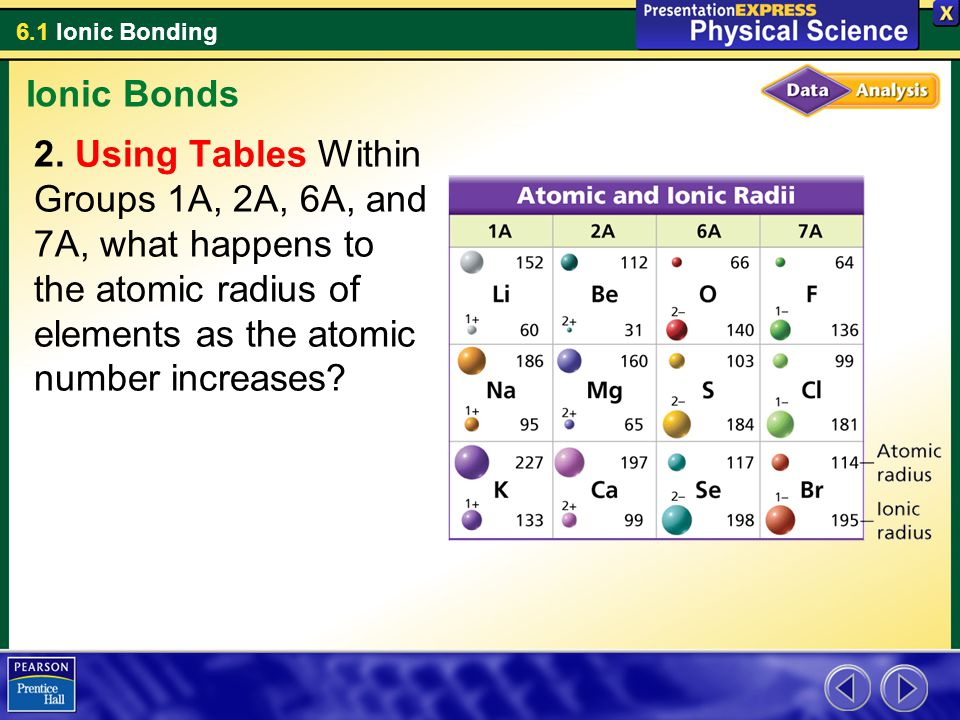 6.1 Ionic Bonding Ionic Bonds 2. Using Tables Within Groups 1A, 2A, 6A, and 7A, what happens to the atomic radius of elements as the atomic number inc