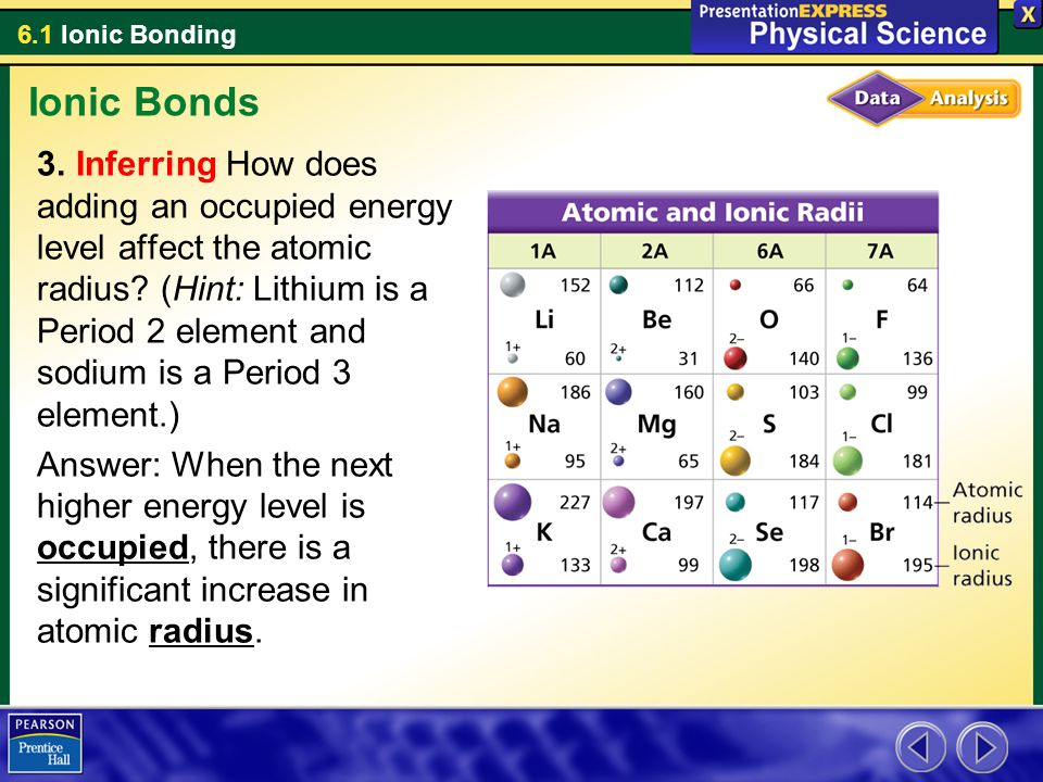 6.1 Ionic Bonding Ionic Bonds 3. Inferring How does adding an occupied energy level affect the atomic radius? (Hint: Lithium is a Period 2 element and