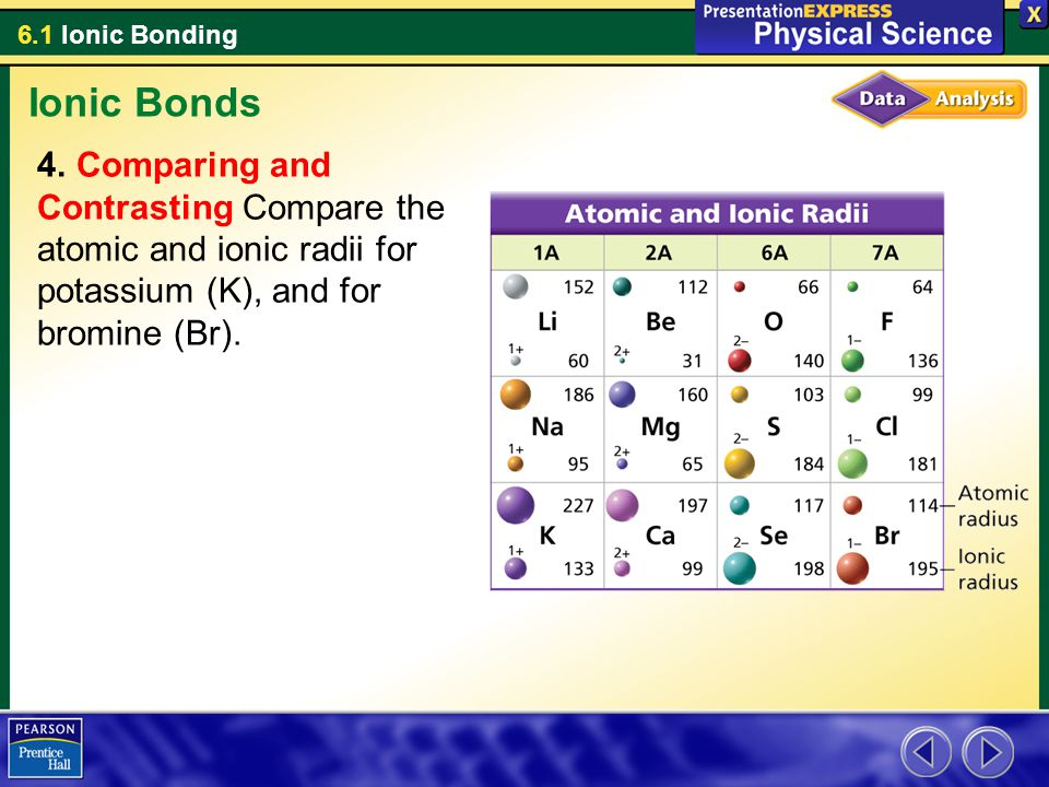 6.1 Ionic Bonding Ionic Bonds 4. Comparing and Contrasting Compare the atomic and ionic radii for potassium (K), and for bromine (Br).