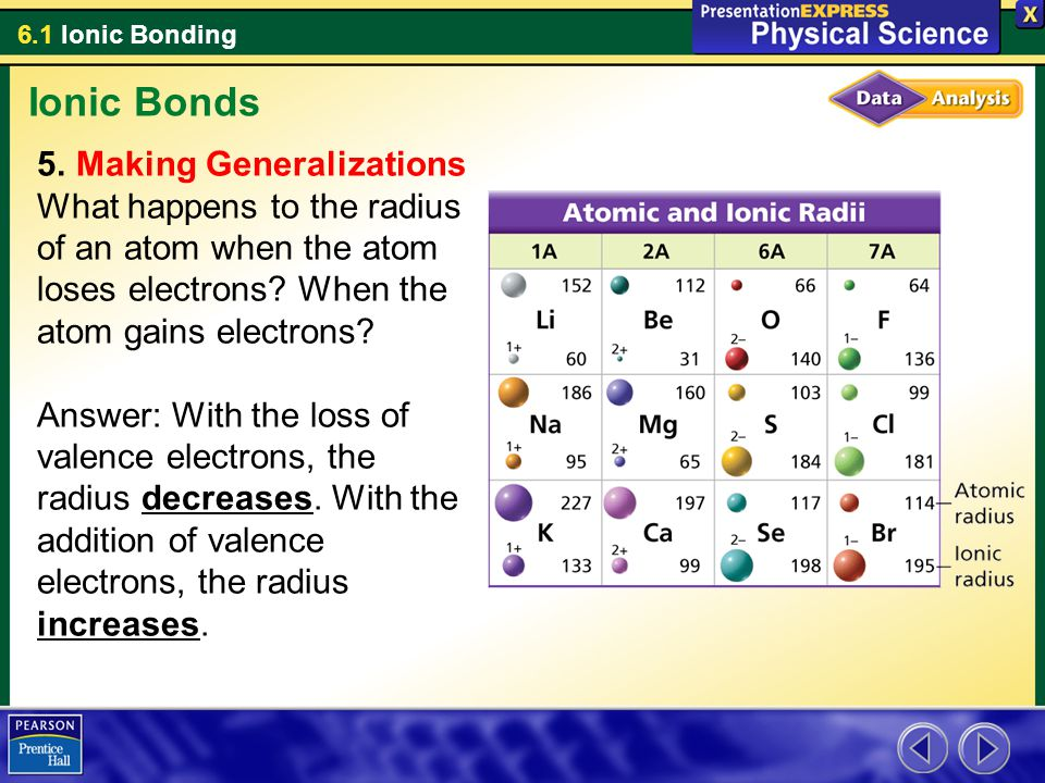 6.1 Ionic Bonding Ionic Bonds 5. Making Generalizations What happens to the radius of an atom when the atom loses electrons? When the atom gains elect