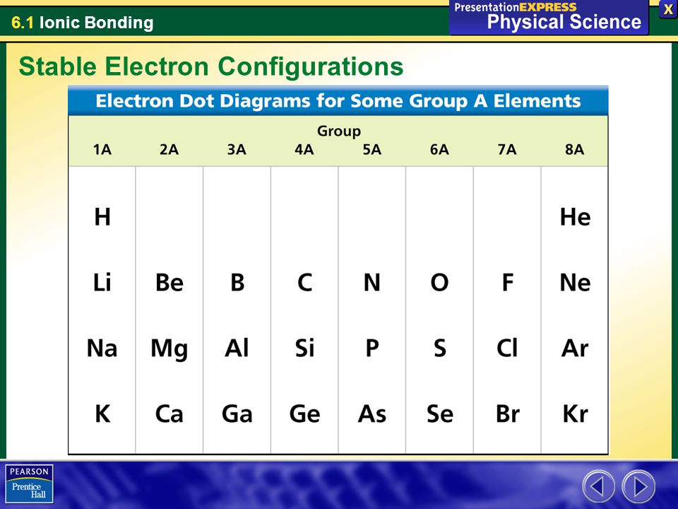 6.1 Ionic Bonding Stable Electron Configurations