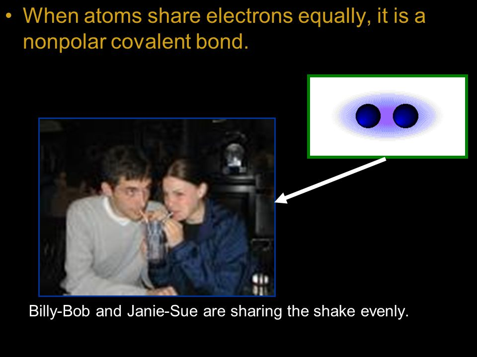When atoms share electrons equally, it is a nonpolar covalent bond.