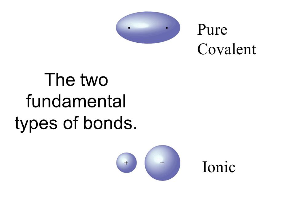 Pure Covalent Ionic The two fundamental types of bonds.