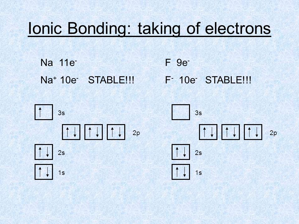 1s 2s 2p 3s 1s 2s 2p 3s Na 11e - F 9e - Ionic Bonding: taking of electrons Na + 10e - STABLE!!!F - 10e - STABLE!!!
