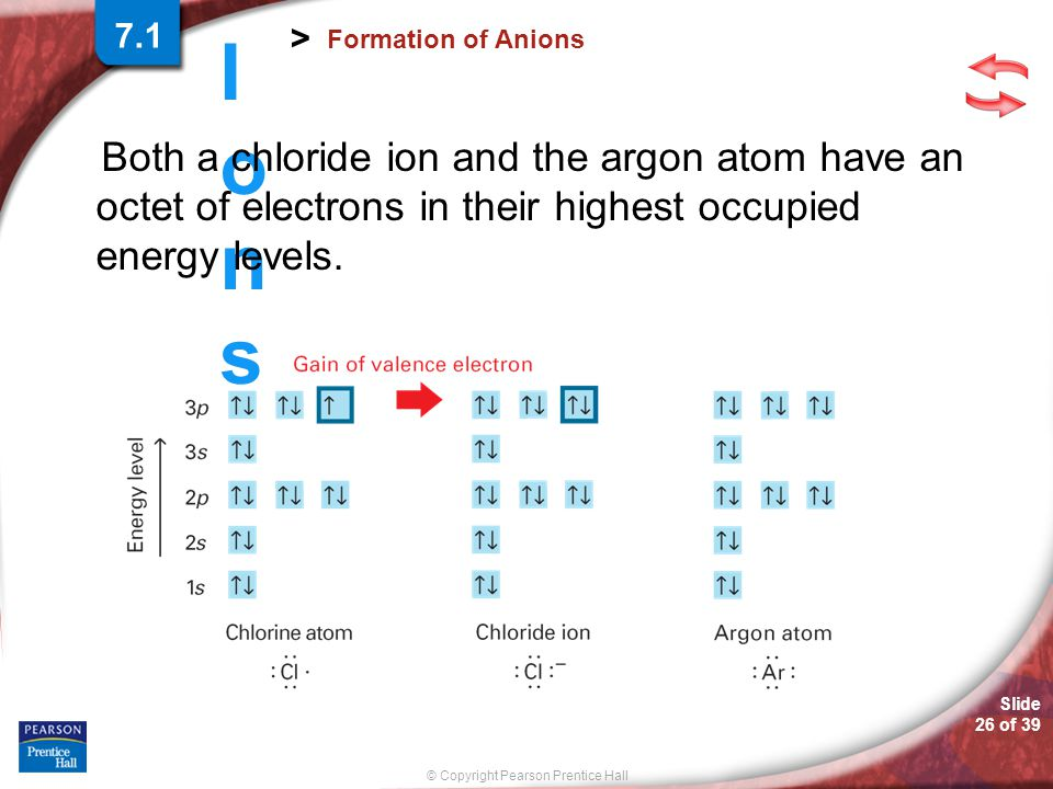 Slide 25 of 39 © Copyright Pearson Prentice Hall IonsIons > Formation of Anions The figure shows the symbols of anions formed by some elements in Grou