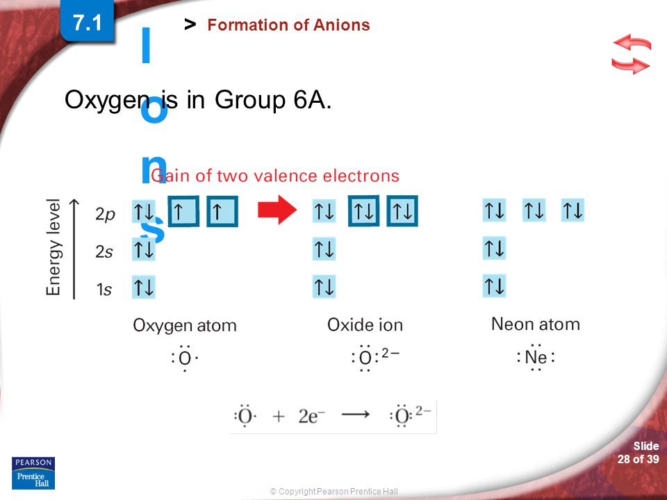 Slide 27 of 39 © Copyright Pearson Prentice Hall IonsIons > Formation of Anions The negatively charged ions in seawater—the anions—are mostly chloride