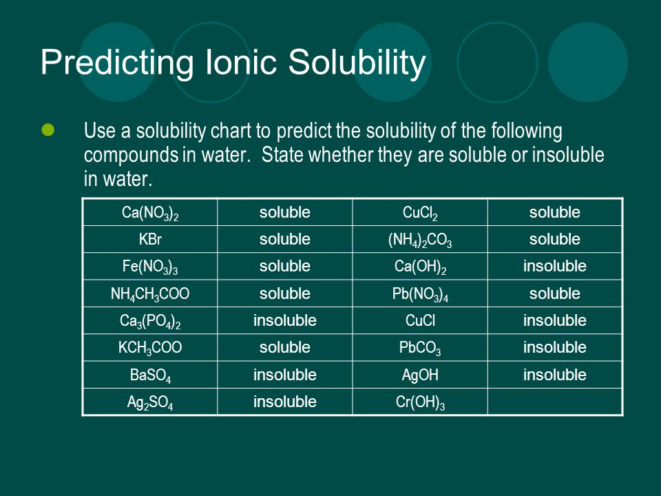 Predicting Ionic Solubility Use a solubility chart to predict the solubility of the following compounds in water.