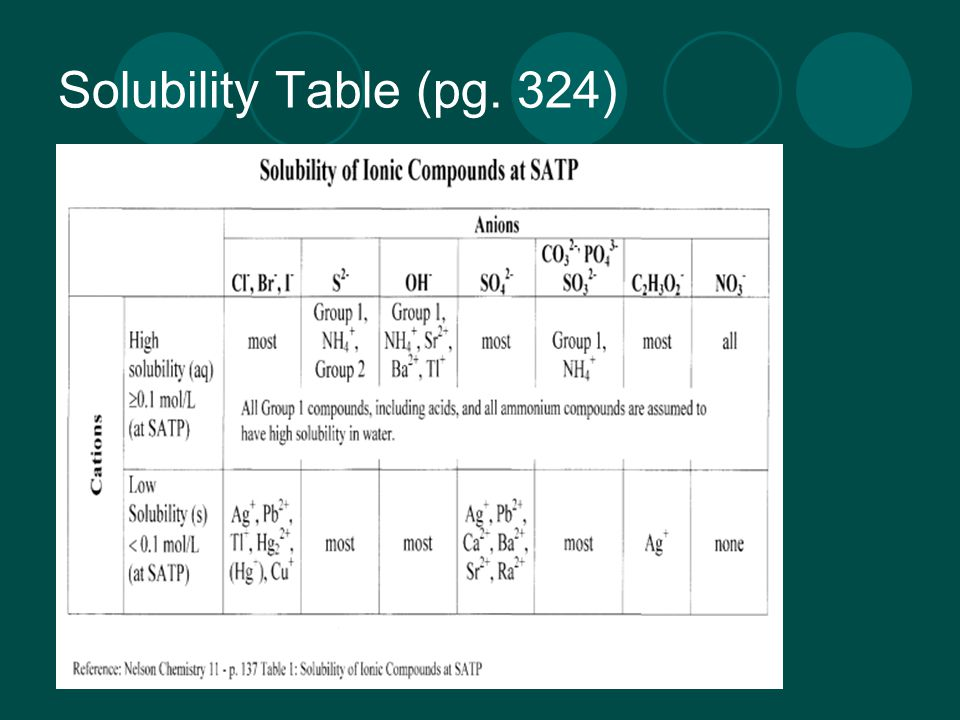 Solubility Table (pg. 324)