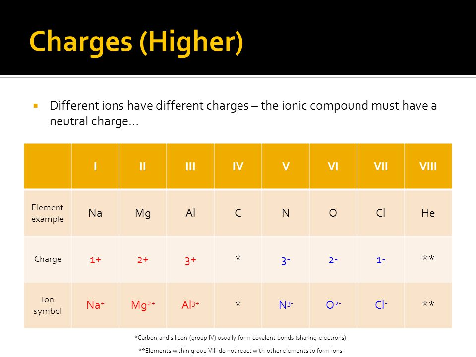Charges (Higher)  Different ions have different charges – the ionic compound must have a neutral charge… *Carbon and silicon (group IV) usually form