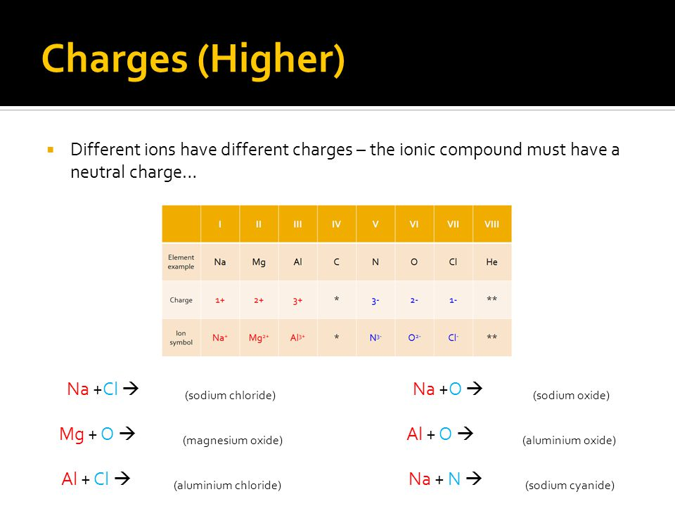 Charges (Higher)  Different ions have different charges – the ionic compound must have a neutral charge… Na +Cl  NaCl (sodium chloride) Mg + O  MgO