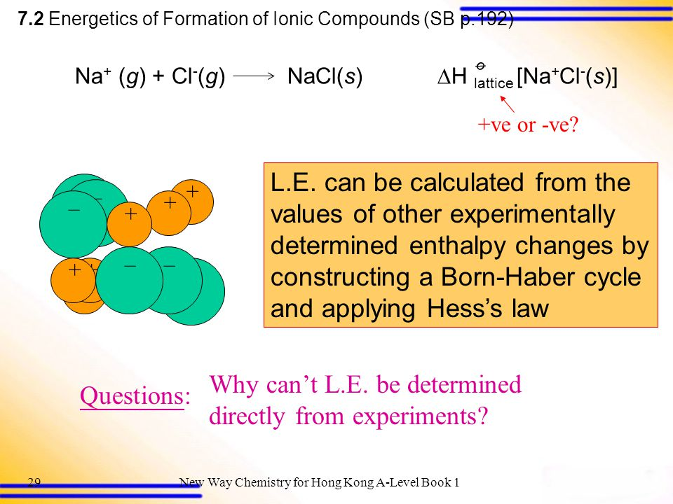 New Way Chemistry for Hong Kong A-Level Book 128 + – –+ø Na + (g) + Cl - (g) NaCl(s)  H lattice [Na + Cl - (s)] ø 7.2 Energetics of Formation of Ionic Compounds (SB p.192) 5.