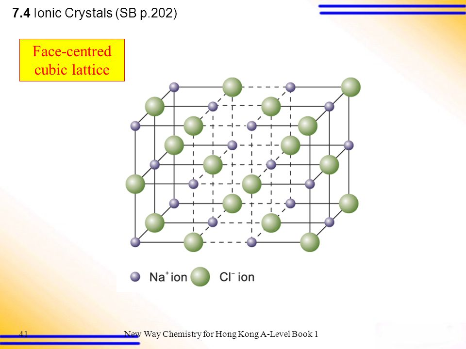 New Way Chemistry for Hong Kong A-Level Book 140 Co-ordination number of Na + = 6 Co-ordination number of Cl - = 6 6 : 6 co-ordination Unit cell of NaCl Structure of Sodium Chloride 7.4 Ionic Crystals (SB p.201)